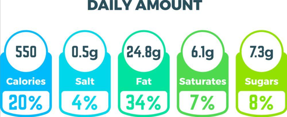 wartości odżywcze