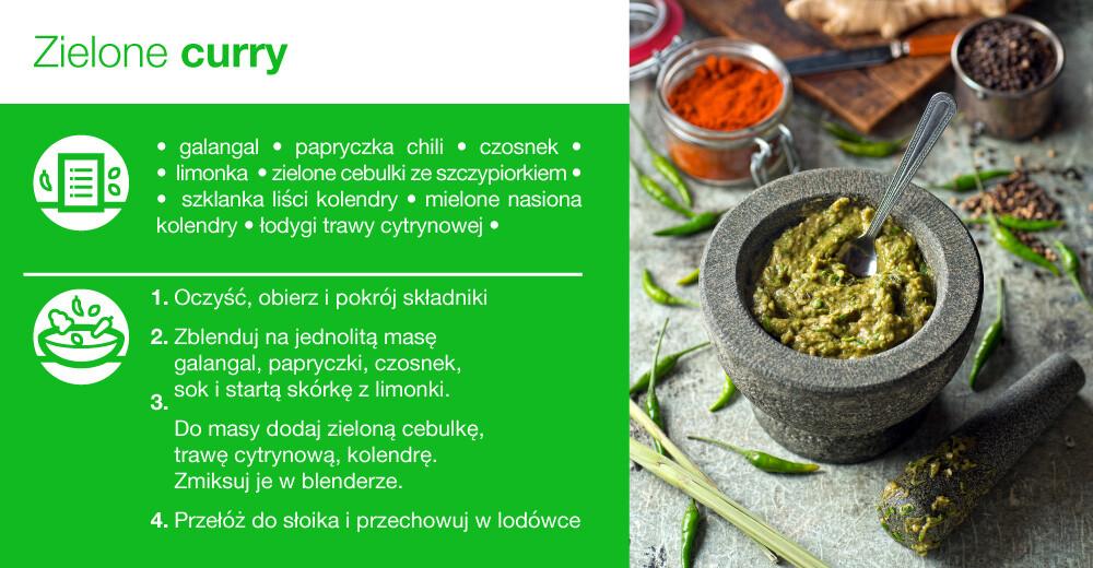 zielone curry - infografika
