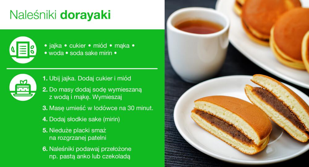 Naleśniki dorayaki - infografika