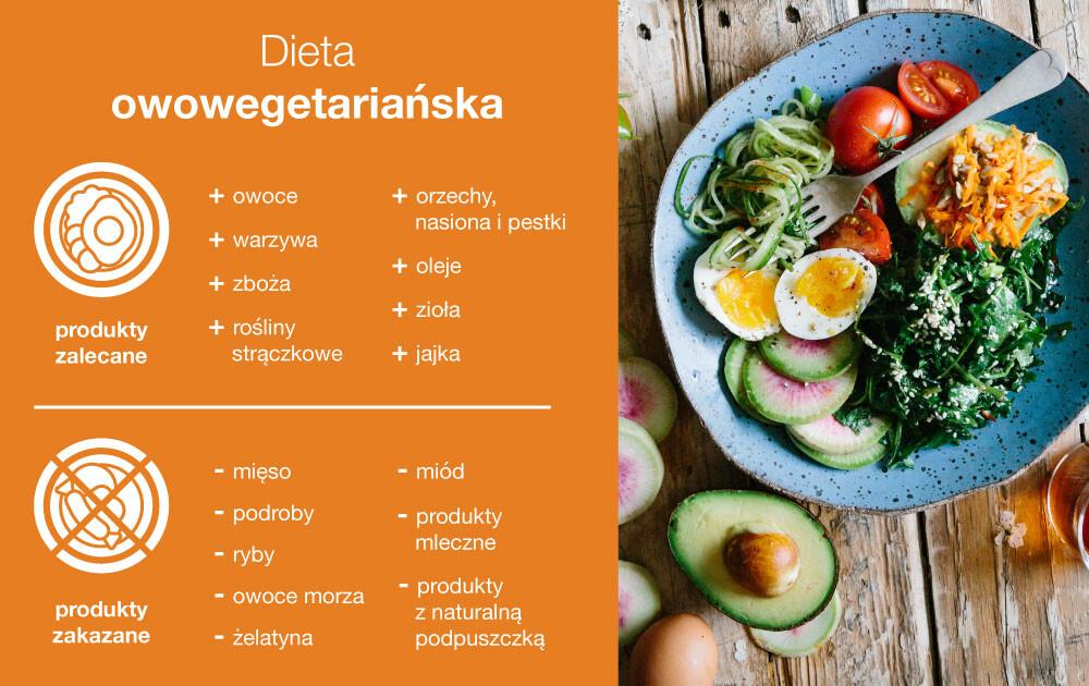 dieta owowegetariańska, owowegetarianizm jadłospis, owowegetarianizm co to